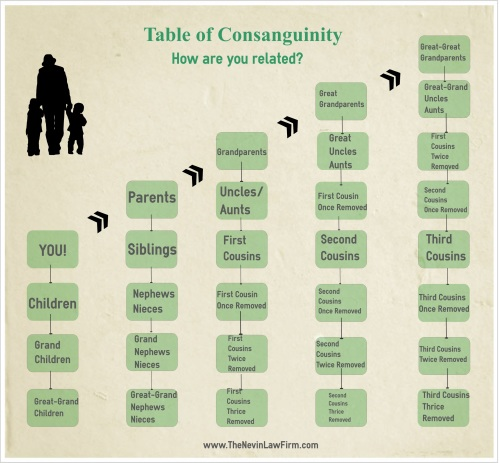 Table Of Consanguinity Nashville Bankruptcy Attorney